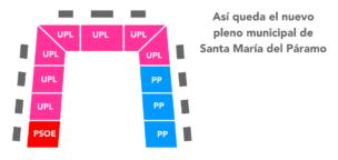 Así queda el nuevo pleno municipal de Santa María del Páramo