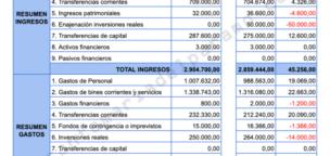 Presupuesto municipal 2020