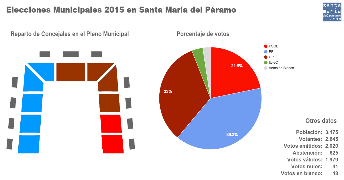 Municipales2015pleno