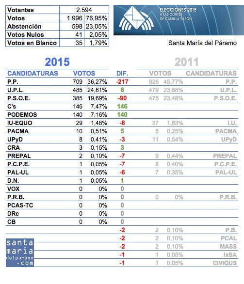 autonomicas2015