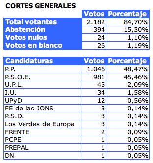 Resultado de las elecciones generales 2008 en nuestro for Elecciones ministerio del interior resultados