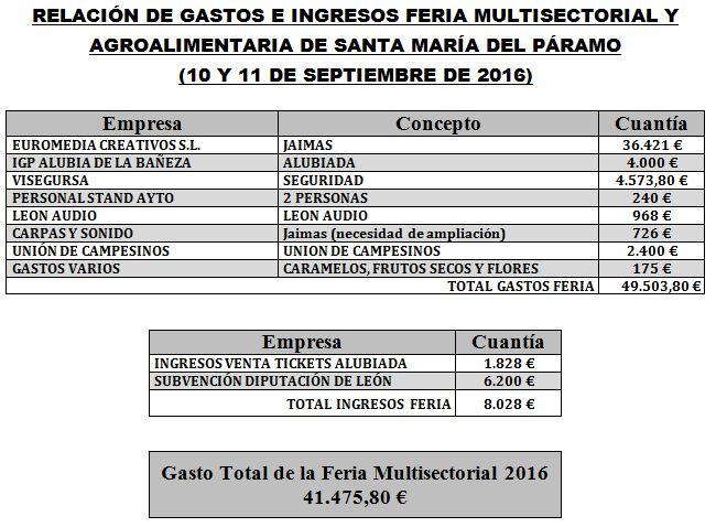 gastos-e-ingresos-feria-2016
