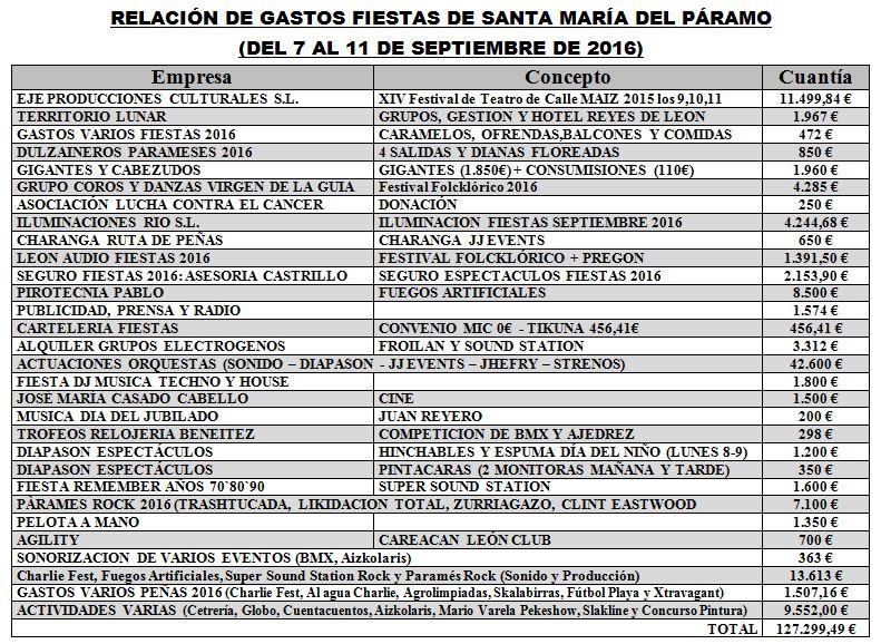 gastos-fiestas-2016