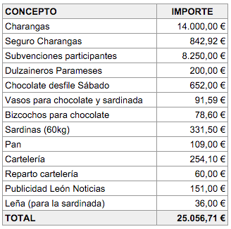 gastoscarnaval2016