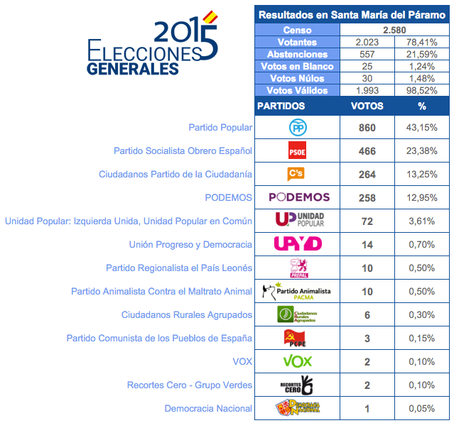 generales2015resultados