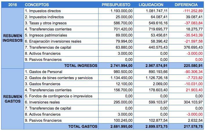 liquidación del presupuesto municipal 2016 santa maría del páramo