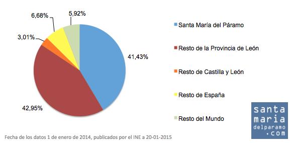poblacionprocedencia2014