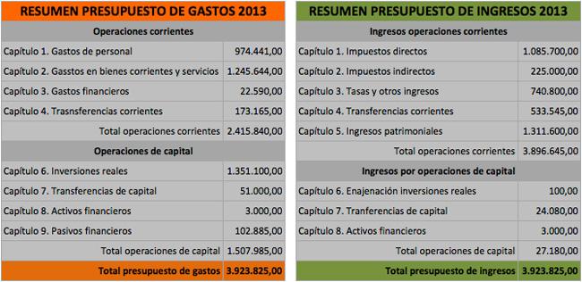 presupuesto2013