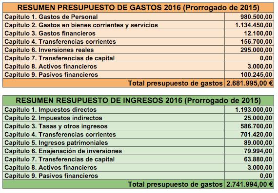 presupuesto2016