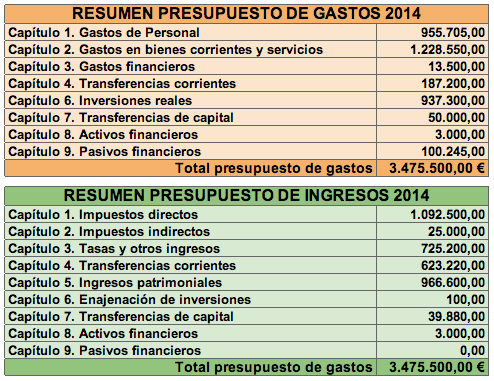 presupuestos2014