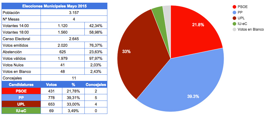 resultadosmunicipales2015